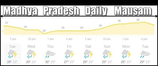 kal ka Mausam kaisa rahega Madhya Pradesh